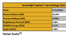 General Motors: David Einhorn's Largest Holding in 3Q17