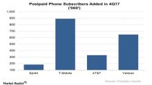 How T-Mobile's Subscriber Growth Is Trending