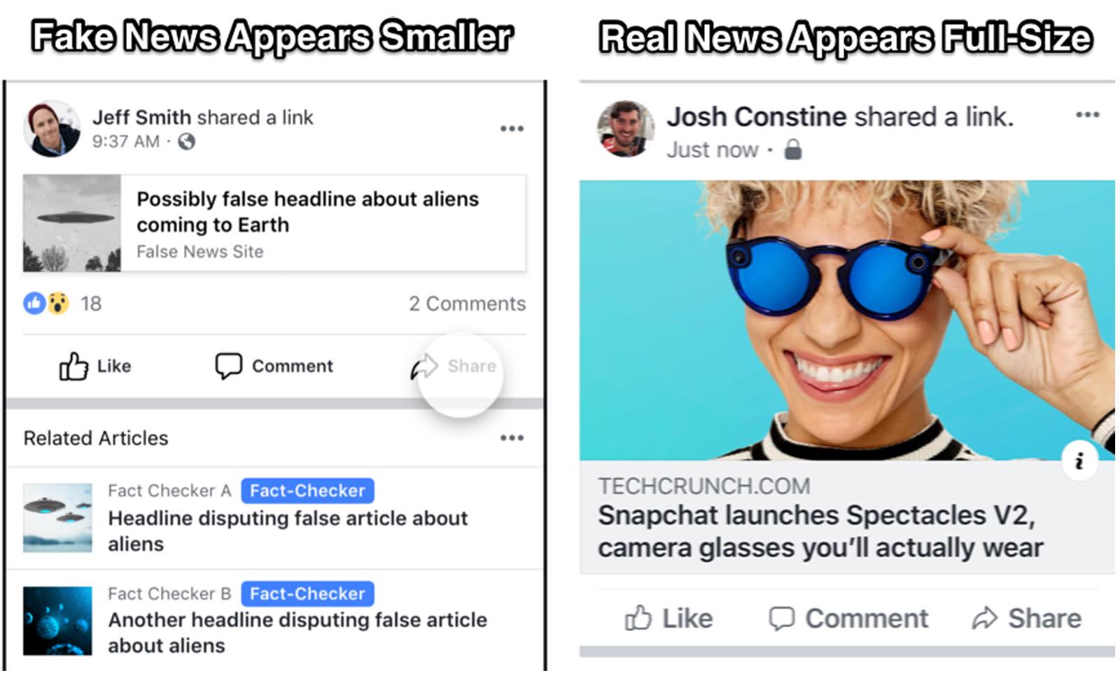 Facebook's effort to shrink fake news links