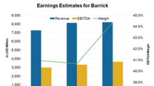 What Factors Are Affecting Analysts' Earnings Estimates for GOLD?