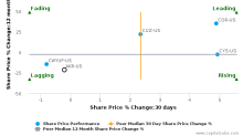 Acadia Realty Trust breached its 50 day moving average in a Bearish Manner : AKR-US : August 21, 2017