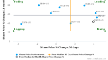 ConnectOne Bancorp, Inc. breached its 50 day moving average in a Bearish Manner : CNOB-US : June 22, 2017