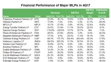 MLPs' Strong Earnings Growth Continued in 4Q17