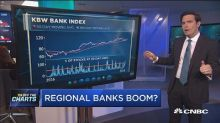 This is why you should keep betting on the banks: Technic...