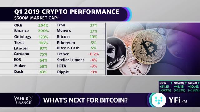 bitcoin kaina yahoo