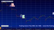 Trading mordi e fuggi: STM