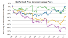 Kohl's Stock Soars on Strong Holiday Sales