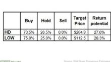 Home Depot and Lowe's: Analysts Still Favor a 'Buy' Rating