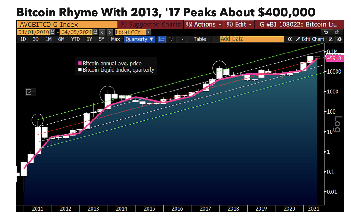 Bloomberg Foresees Bitcoin Rallying to $400K This Year  image