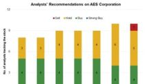 Analyst Recommendations and Price Targets for AES Stock