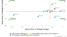 Delek Logistics Partners LP breached its 50 day moving average in a Bearish Manner : DKL-US : October 20, 2017