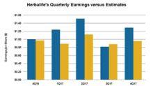 Herbalife Crushed 4Q17 Earnings Estimate, Marking 29% Growth