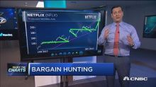 Stocks trading at a discount according to Wall Street's a...