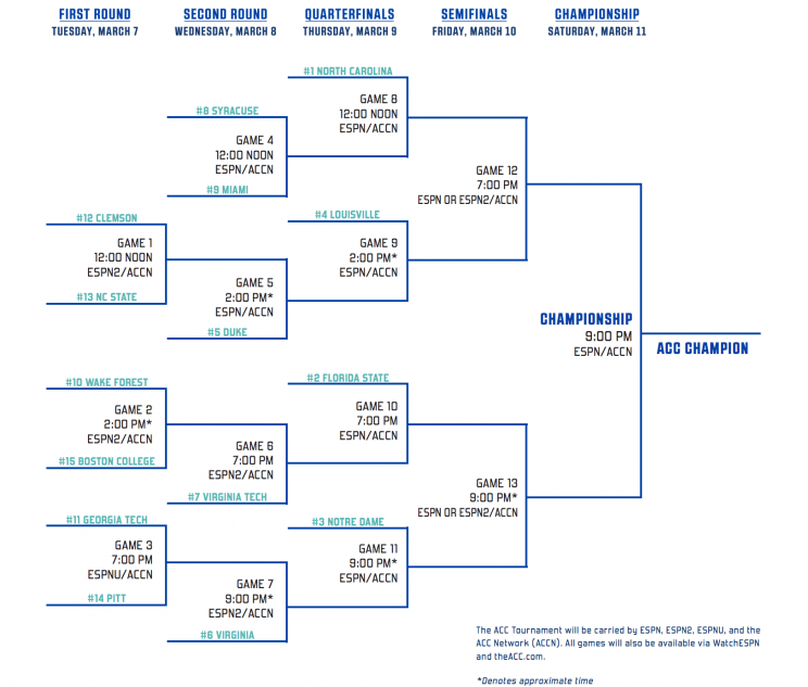 ACC Tournament Preview And Predictions: Can The League