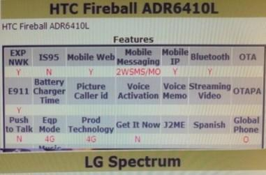 HTC Fireball and LG Spectrum may bring global awesomeness to Verizon's LTE lineup