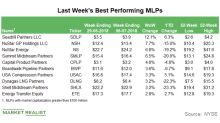 Best-Performing MLPs in the Week Ending July 6