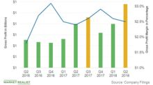 A Closer Look at O'Reilly Automotive's Profit Margins in Q2 2018