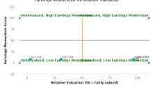 Mulberry Group Plc breached its 50 day moving average in a Bearish Manner : MUL-GB : March 3, 2017