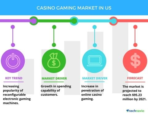 Top 5 Vendors in the US Casino Gaming Market from 2017 to 2021   Technavio