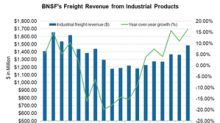 Inside BNSF's Industrial Products Segment's Revenue Growth
