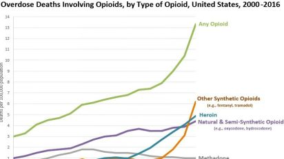 How the U.S. opioid crisis got so bad