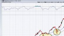 5 Top Stock Trades for Thursday Morning