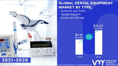 The dental equipment market is worth $ 10.25 billion, globally, by 2028 with 4.75% CAGR: Verified Market Research.