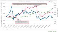 Analyzing US Crude Oil Production