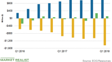 EOG Resources' Capex and Free Cash Flow: What Are the Trends?