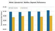 Abbott Laboratories' Nutrition Sales Recovered in Q2 2018