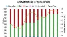 Why Is Yamana Gold on Many Analysts' Wish Lists?