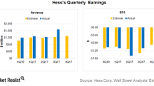 Hess to Release Its 4Q17 Earnings on February 5