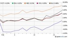 Are the Q4 Earnings Clouds Clearing for Utility ETFs?