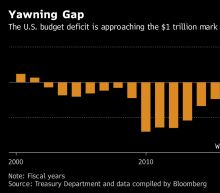 Trump's First Annual Budget Deficit Rises to a Six-Year High