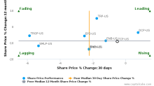 TC Pipelines LP breached its 50 day moving average in a Bearish Manner : TCP-US : October 19, 2017