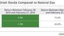 Chesapeake Energy Outperformed Its Peers