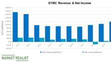 Exploring Symantec's Latest