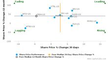 Primoris Services Corp. breached its 50 day moving average in a Bearish Manner : PRIM-US : October 20, 2017