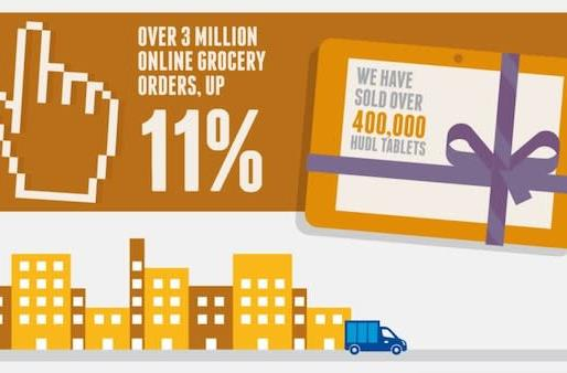 Tesco says 400,000 people have already picked up a Hudl tablet with their groceries