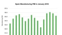 A Look at Spain Manufacturing PMI in January 2018