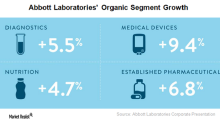 Abbott Laboratories Registered Organic Growth of 7% in 1Q18