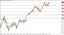 DAX Index Price forecast for the week of January 22, 2018, Technical Analysis