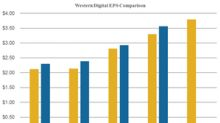 What Do Analysts Expect from Western Digital in Fiscal 2Q18?