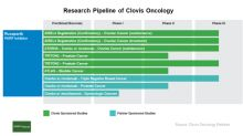 A Look at Clovis Oncology's Clinical Programs