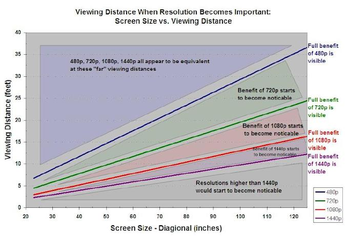 1080p charted: Viewing distance to screen size