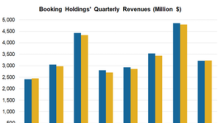 Booking's Prepaid Business Model Drove Q4 Revenues Higher