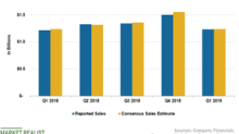 What Affected McCormick's Sales in Q1 2019?