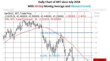 XRT Options Pick Up as Retail Stocks Drop