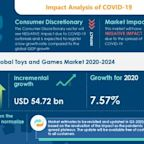 Research Report: Toys And Games Market (2020-2024) | Popularity Of TV Shows And Movies to boost the Market Growth | Technavio