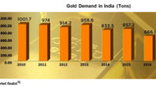 Domestic Issues Curtailed Bullion Demand in India